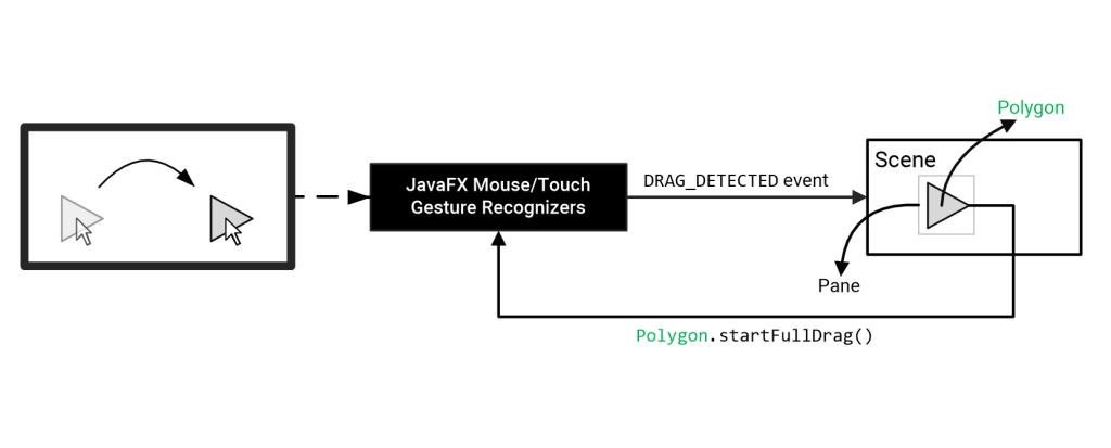 JavaFX-FPDG