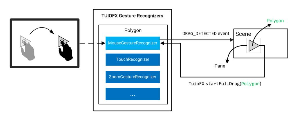 TUIOFX-FPDG